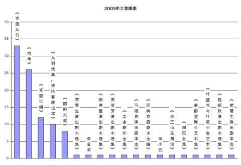 2005年工作图表
