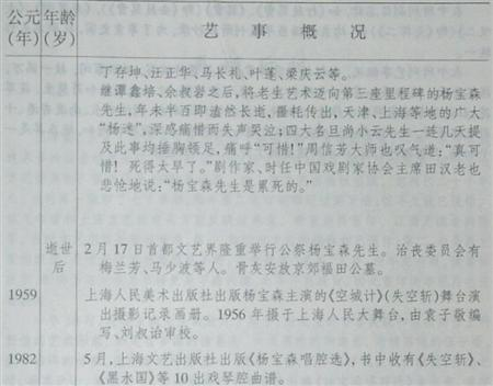 杨宝森艺事年表