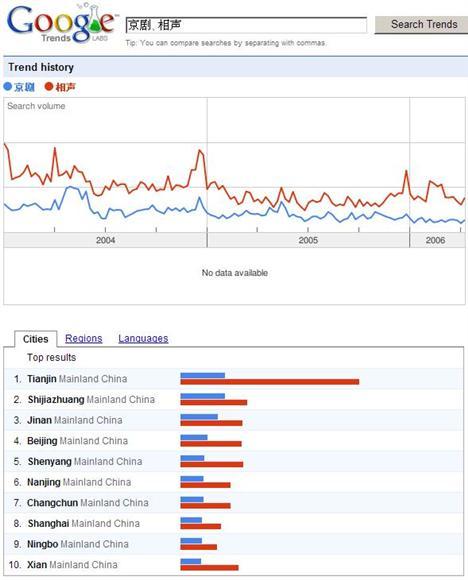 京剧与相声的搜索趋势比较