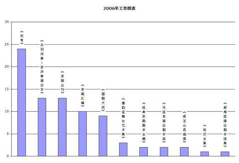 2006年工作图表