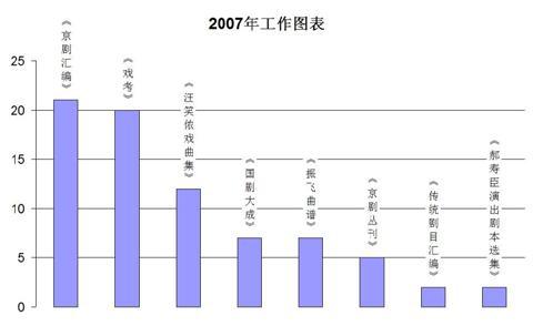 2007年工作图表