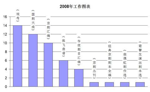2008年工作图表