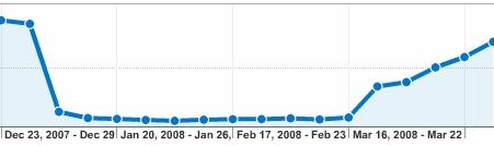 戏考2008年第一季度访问量