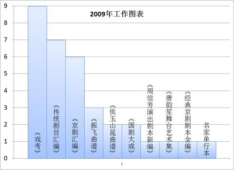 2009年工作图表