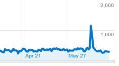 戏考网站2010年6月的访问量