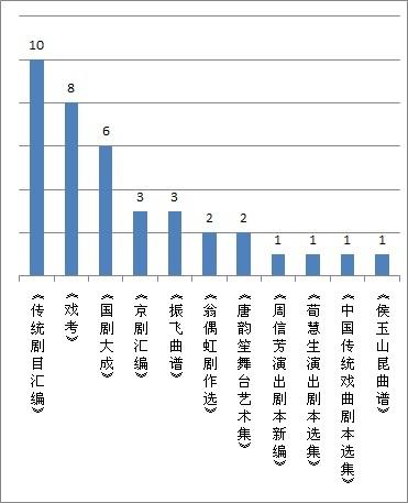 2010年工作图表
