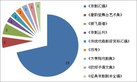 2011年工作图表