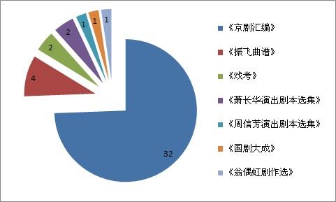 2013年工作图表