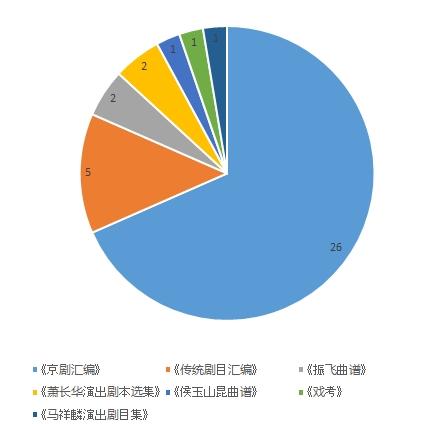 2014年剧本录入工作图表